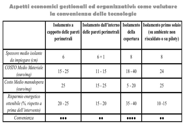 Tabella aspetti economici gestionali ed organizzativi